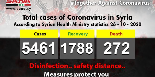 Health Ministry: 53 new Coronavirus cases registered,35 patients recover,3  others pass away