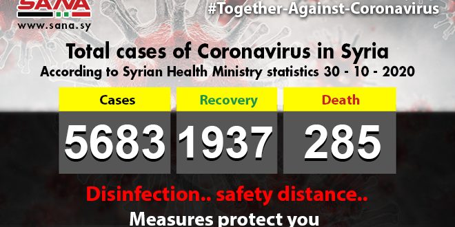 Health Ministry: 50 new Coronavirus cases registered,39 patients recover,4 others pass away