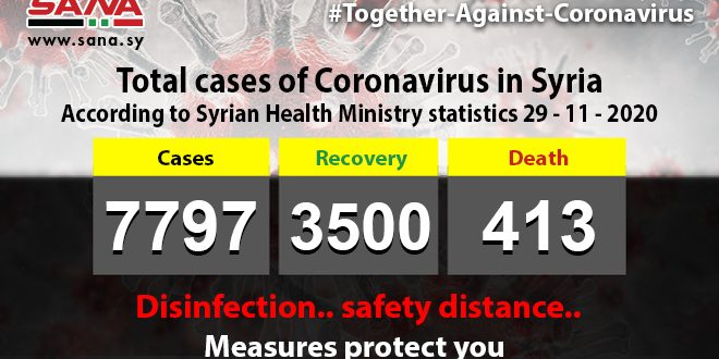 Health Ministry: 82 new Coronavirus cases registered, 56 patients recover, 4 pass away