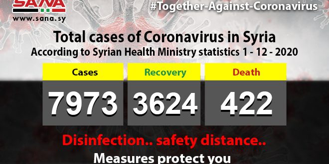 Health Ministry : 86 new Coronavirus cases registered , 64  recovers and 5 pass away