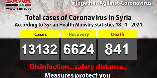 Health Ministry: 96 new coronavirus cases recorded, 76 patients recover, 9 pass away