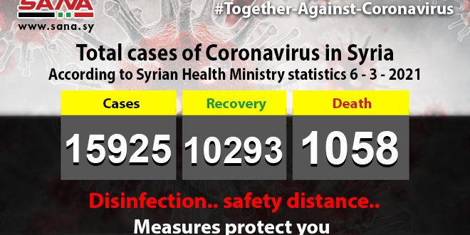 Health Ministry: 55 new coronavirus cases registered, 84 cases recover, 4 pass away