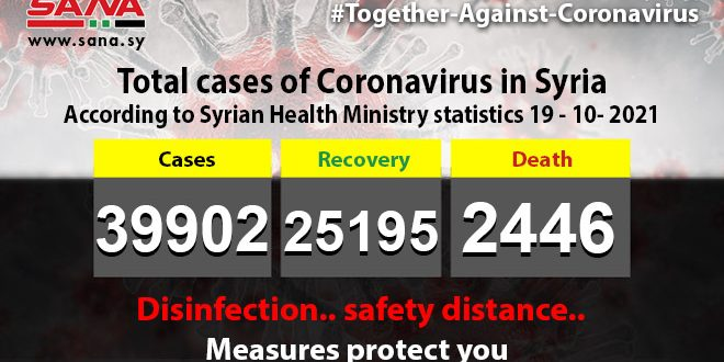 414 new coronavirus infections, 17 deaths recorded in Syria