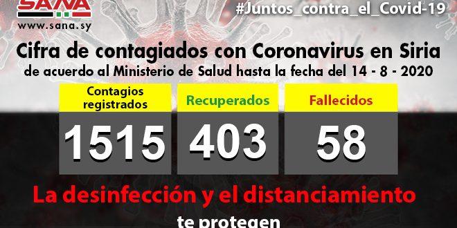 Siria reportó hoy 83 nuevos casos de Covid-19 y Ciudad de Damasco reporta el mayor número de contagios