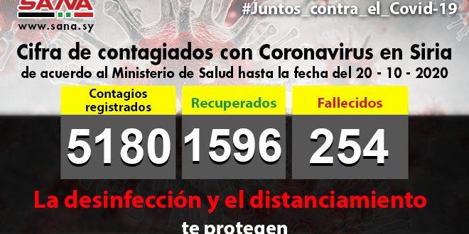 Siria reporta cinco mil 180 casos de COVID 19