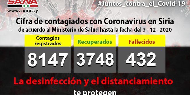 Siria confirma 88 nuevos casos de la Covid-19 para un acumulado de 8147 de contagiados