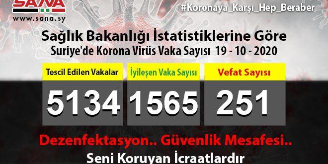 Sağlık Bakanlığı: Yeni 57 Koronavirüs 37 Şifa, 3 De Vefat Vakası Tescil Edildi