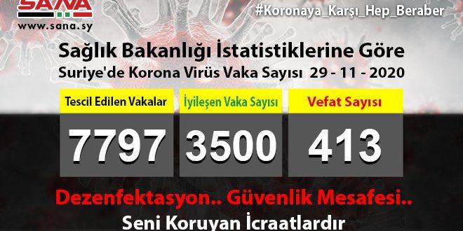Sağlık Bakanlığı: Yeni 82 Koronavirüs, 56 Şifa, 4 Vefat Vakası Kaydedildi
