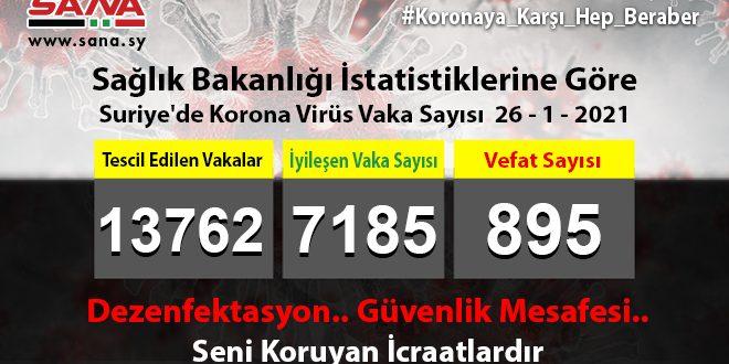 Sağlık Bakanlığı: 65 Koronavirüs, 64 Şifa, 5 Vefat Vakası Kaydedildi
