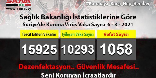 Sağlık Bakanlığı, Yeni 55 koronavirüs, 84 Şifa, 4 Vefat Vakası Kaydedildi