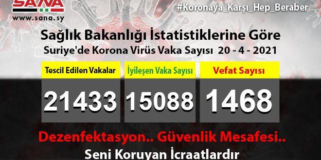 Sağlık Bakanlığı, Yeni 154 Koronavirüs, 130 Şifa, 12 Vefat Vakası Kaydedildi