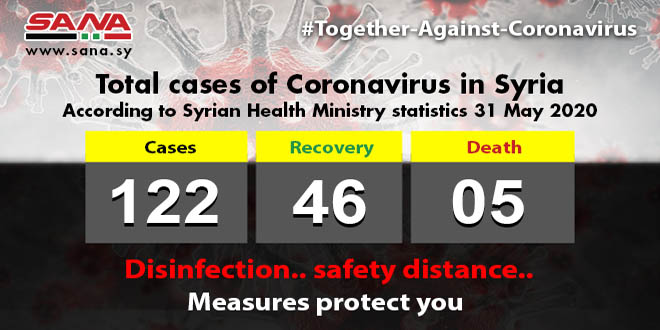 Health Ministry: Three Coronavirus patients recovered, one patient passed away