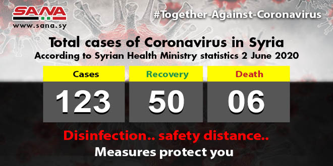 Health Ministry: One Coronavirus patients passed away, 4 others recovered