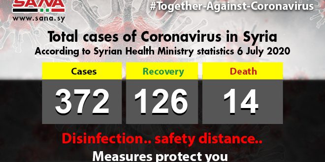 Health Ministry: 14 new coronavirus cases registered, one patient passes away