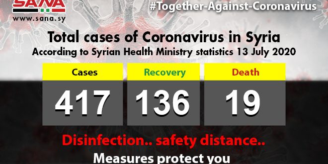 Health Ministry: 23 coronavirus cases recorded, 10 patients recover, 3 pass away