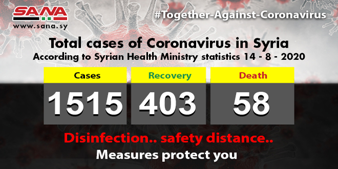 Health Ministry: 83 new Coronavirus cases registered, 8 patients recovered, 3 passed away