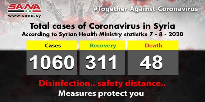Health Ministry: 61 new Coronavirus cases registered