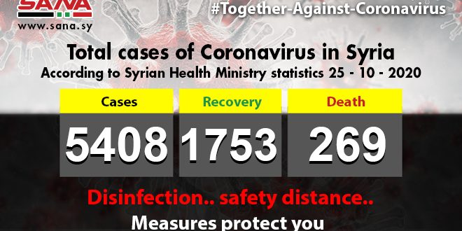 Health Ministry: 49 new Coronavirus cases registered,31 patients recover,2 others pass away