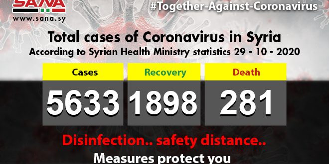 Health Ministry: 53 new Coronavirus cases registered, 37 ones recover, 3 pass away