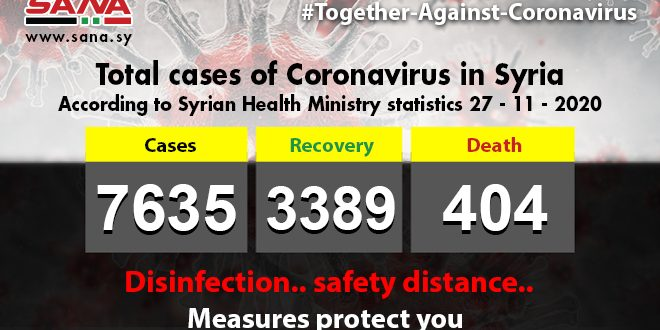 Health Ministry: 93 new Coronavirus cases registered, 59 patients recover, 5 pass away