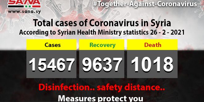 Health Ministry: 62 new coronavirus cases registered, 84 cases recover, 4 pass away