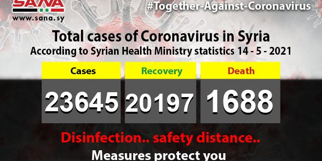 Health Ministry: 50 new coronavirus cases recorded, 289 patients recover, 6 pass away