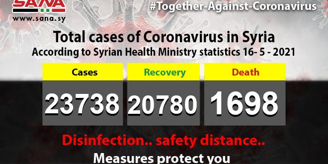 Health Ministry: 45 new coronavirus cases recorded, 297 patients recover, 5 pass away