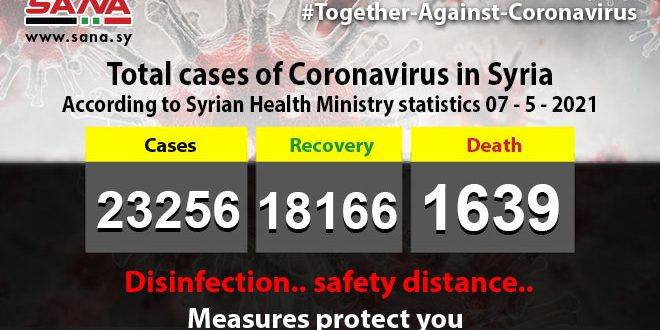 Health Ministry:65 new coronavirus cases recorded, 234 patients recover, 8 pass away