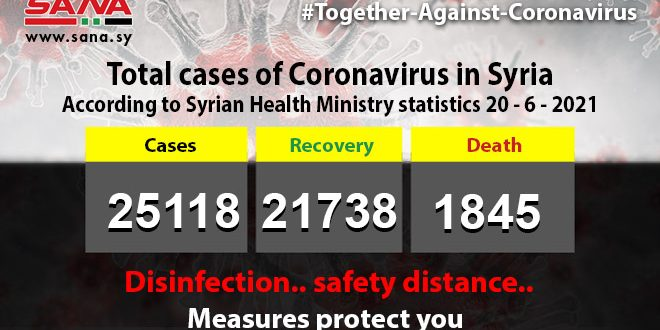 Health Ministry: 42 new coronavirus cases recorded, 11 patients recover, 4 pass away