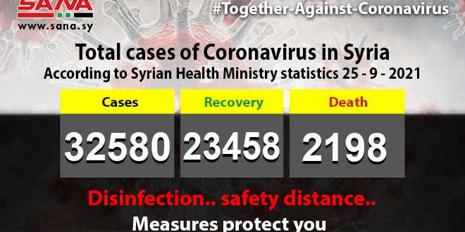 Health Ministry: 442 new coronavirus cases recorded, , 11 pass away