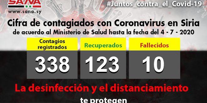 Con 10 nuevos casos, la cifra de infectados de Covid-19 en Siria asciende a 338