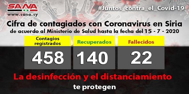 Asciende a 458 total de casos positivos de Covid-19 en Siria
