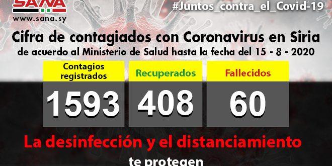 Suman mil 593 los infectados por Covid-19 en Siria