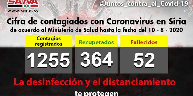 Salud registra 67 nuevos contagiados con COVID-19