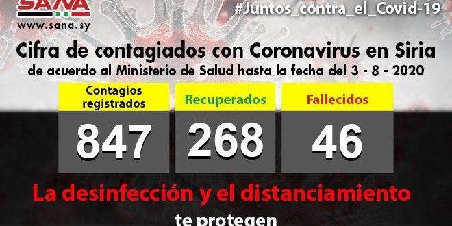 Con 38 nuevos casos, Siria reporta mayor cifra de contagios con Covid-19 en un día