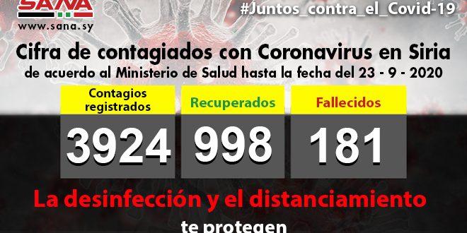 Siria reporta 47 nuevos casos de Covid-19 y la cifra general asciende a tres mil 924