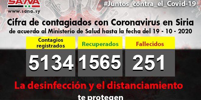 Salud registra 57 nuevos contagiados con Covid-19 en Siria