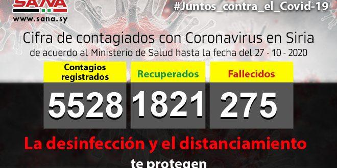 Siria confirma cinco mil 528 casos de Covid 19