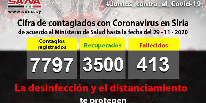 Siria confirma 82 nuevos casos de la Covid-19 para un acumulado de 7797 de contagiados