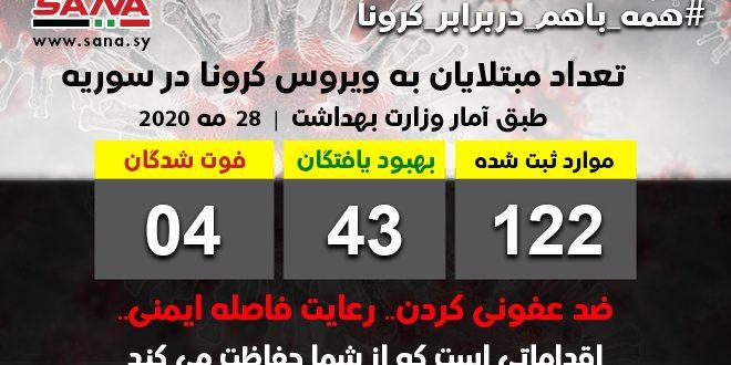 وزارت بهداشت: ثبت یک مورد جدید ابتلا به ویروس کرونا از میان بازگشتگان از کشور کویت/ افزایش تعداد کلی مبتلایان به کرونا در سوریه به 122