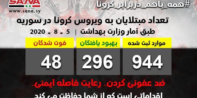 وزارت بهداشت: ثبت 52 مورد جدید ابتلا به ویروس کرونا / تا کنون 296 تن از مبتلایان بهبود یافته اند