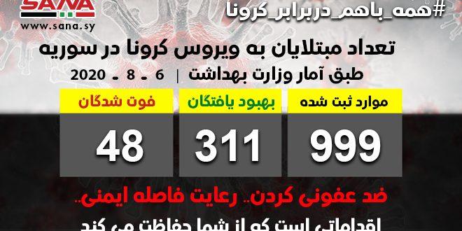 وزارت بهداشت: ثبت 55 مورد جدید ابتلا به ویروس کرونا / تا کنون 311 تن از مبتلایان بهبود یافته اند