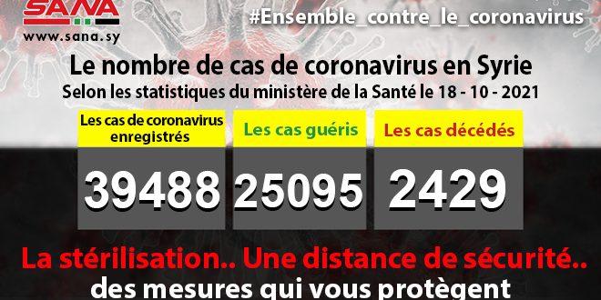 Le ministère de la Santé: 402 nouveaux cas de coronavirus, 80 cas de guérison et 21 décès en Syrie