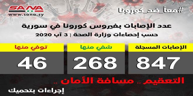 38 פגועי קורונה חדשים בסוריה