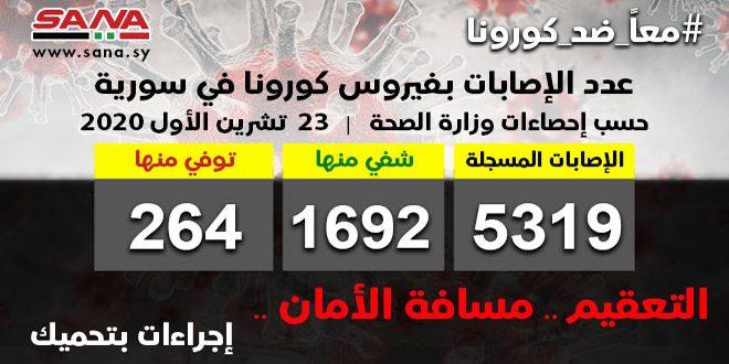 משרד הבריאות: 52 בני אדם אובחנו בנגיף קורונה בסוריה