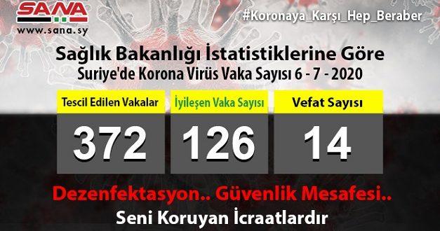 Sağlık Bakanlığı: 14 Yeni Koronavirüs Vakası ve Bir Vefat Tescil Edildi..