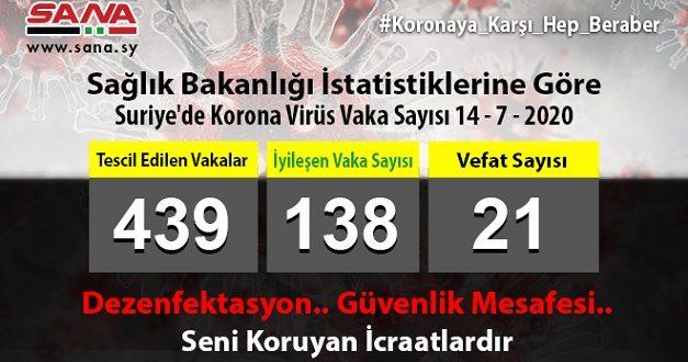 Sağlık Bakanlığı: Yeni 22 Koronavirüs Vakası, 2 Şifa ve 2 Vefat Tescil Edildi