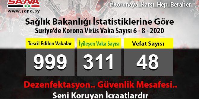 Sağlık Bakanlığı: Yeni 55 Koronavirüs Ve 15 Şifa Vakası