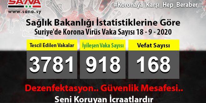 Sağlık Bakanlığı: Yeni 40 Koronavirüs, 15 Şifa ve 3 Vefat Vakası