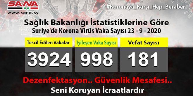 Sağlık Bakanlığı: 47 Koronavirüs, 15 Şifa, 3 Vefat Vakası